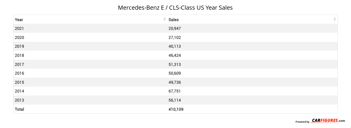 Mercedes-Benz E / CLS-Class Year Sales Table