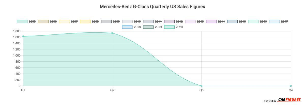 Mercedes-Benz G-Class Quarter Sales Graph
