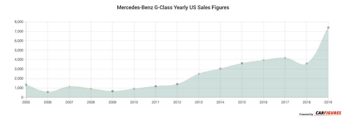 Mercedes-Benz G-Class Year Sales Graph