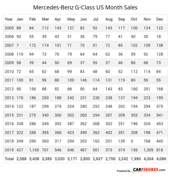 Mercedes-Benz G-Class Month Sales Table