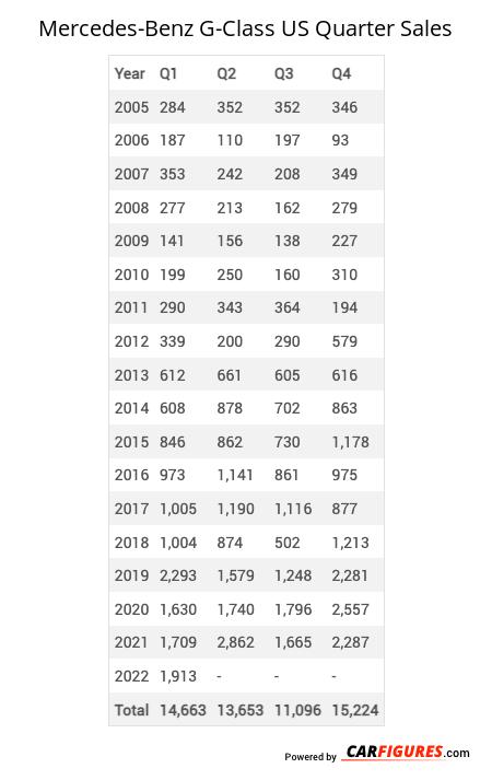 Mercedes-Benz G-Class Quarter Sales Table