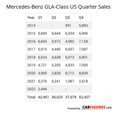 Mercedes-Benz GLA-Class Quarter Sales Table