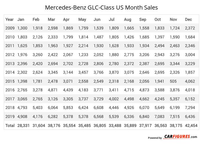 Mercedes-Benz GLC-Class Month Sales Table