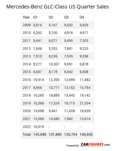 Mercedes-Benz GLC-Class Quarter Sales Table