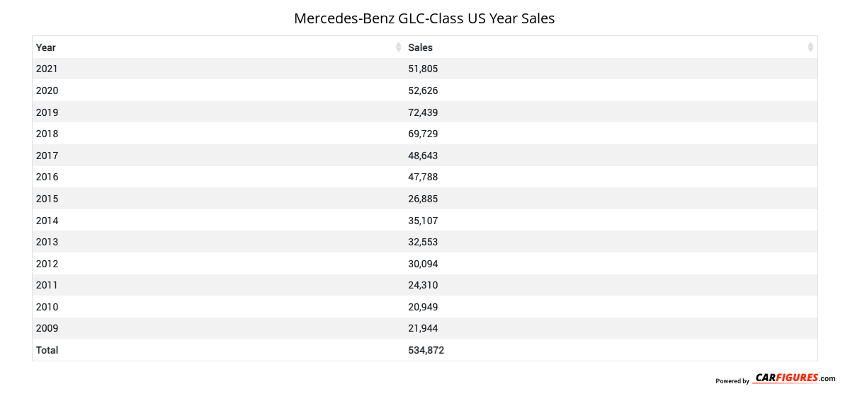 Mercedes-Benz GLC-Class Year Sales Table