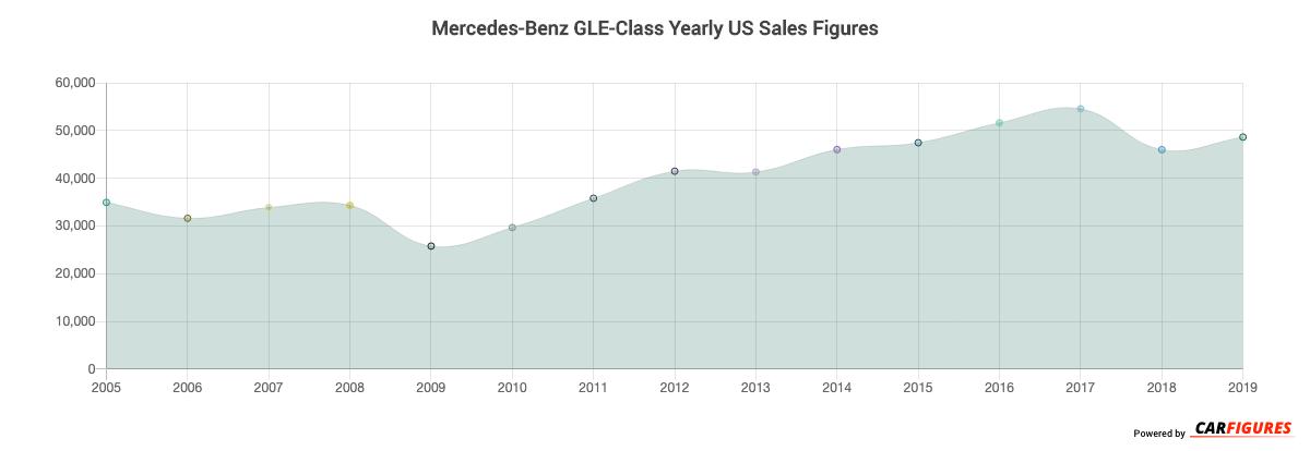 Mercedes-Benz GLE-Class Year Sales Graph