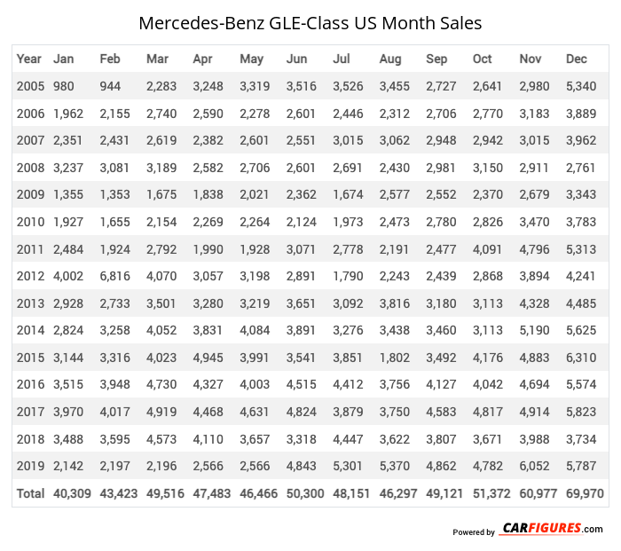 Mercedes-Benz GLE-Class Month Sales Table