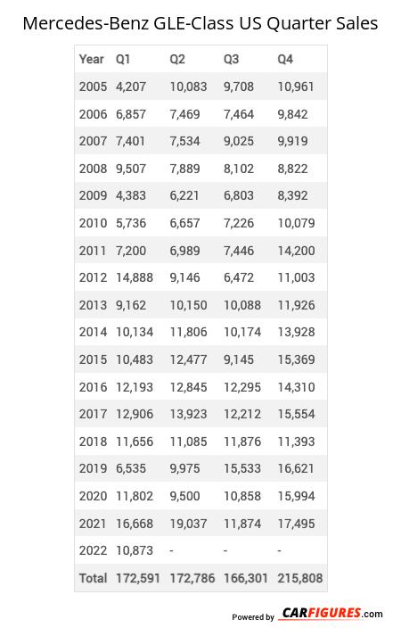 Mercedes-Benz GLE-Class Quarter Sales Table