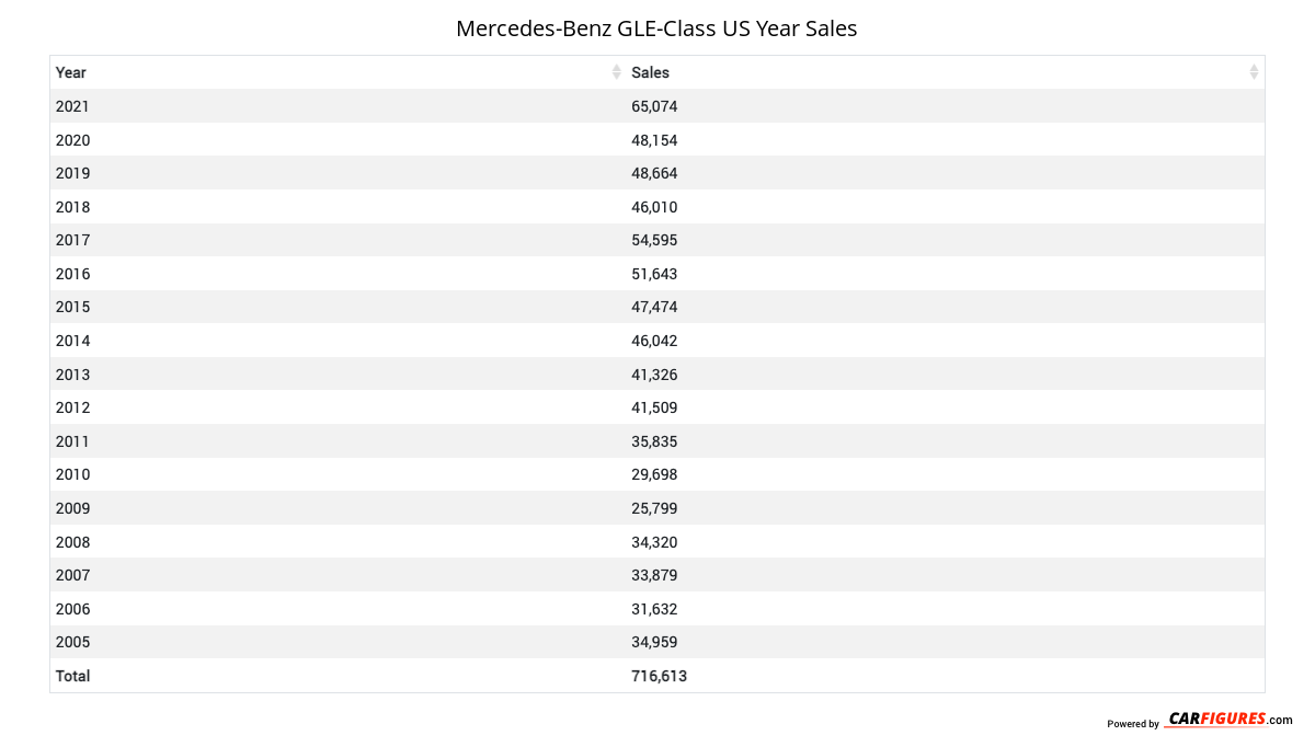 Mercedes-Benz GLE-Class Year Sales Table