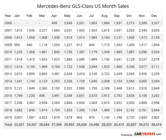Mercedes-Benz GLS-Class Month Sales Table