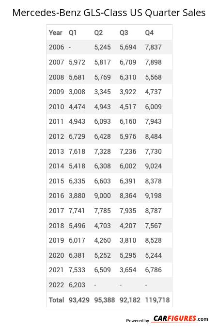 Mercedes-Benz GLS-Class Quarter Sales Table