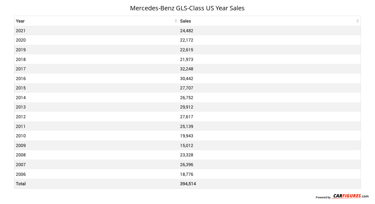 Mercedes-Benz GLS-Class Year Sales Table