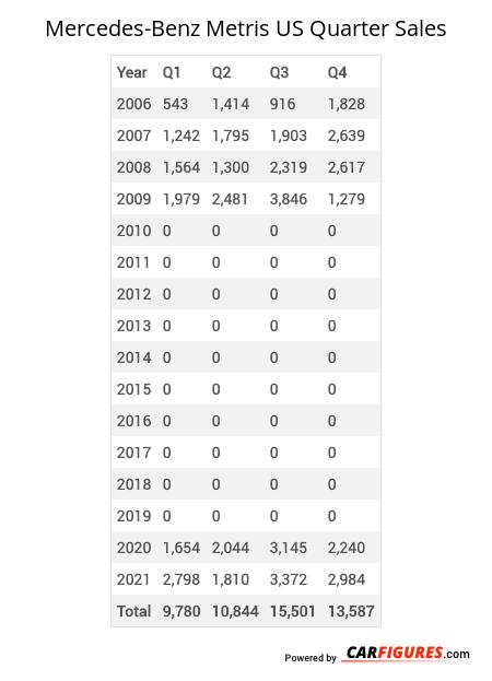 Mercedes-Benz Metris Quarter Sales Table