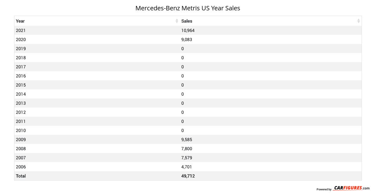 Mercedes-Benz Metris Year Sales Table