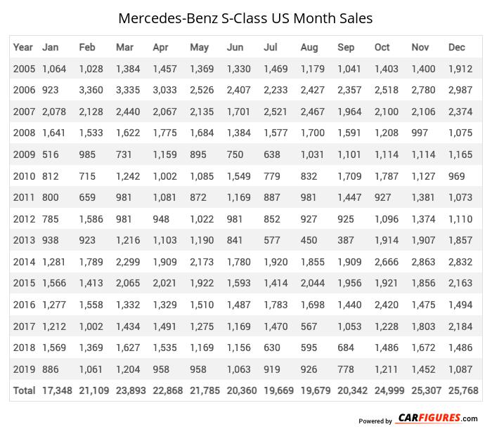 Mercedes-Benz S-Class Month Sales Table