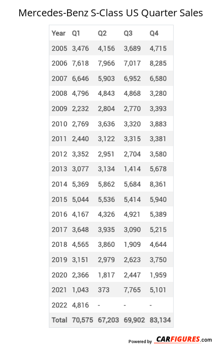 Mercedes-Benz S-Class Quarter Sales Table