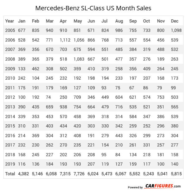 Mercedes-Benz SL-Class Month Sales Table