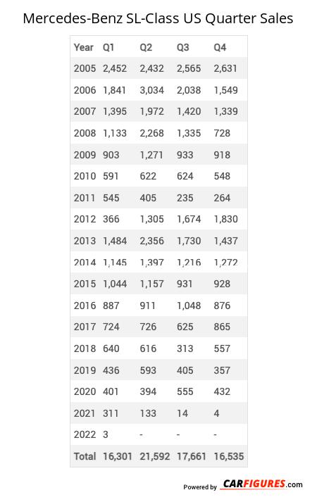 Mercedes-Benz SL-Class Quarter Sales Table