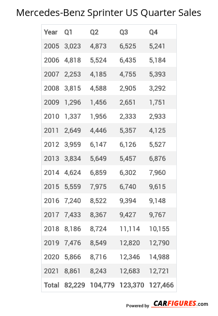 Mercedes-Benz Sprinter Quarter Sales Table
