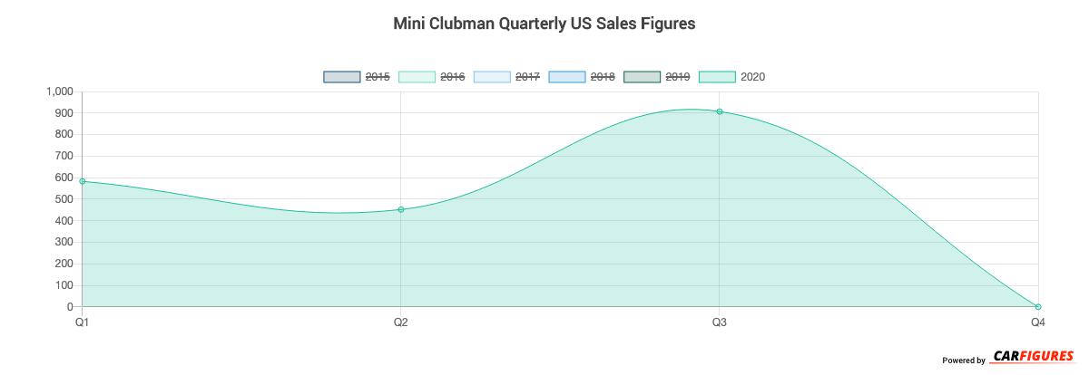 Mini Clubman Quarter Sales Graph