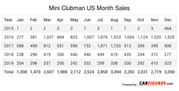 Mini Clubman Month Sales Table