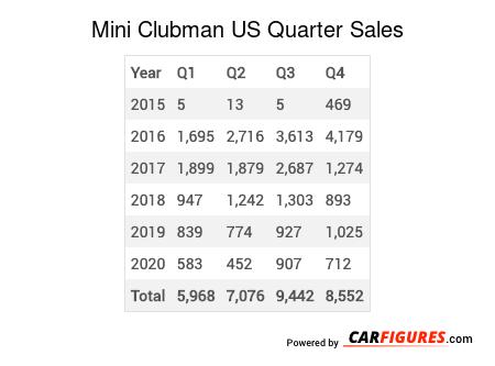 Mini Clubman Quarter Sales Table