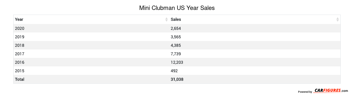 Mini Clubman Year Sales Table