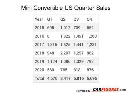 Mini Convertible Quarter Sales Table