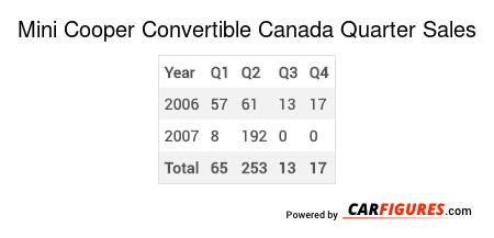 Mini Cooper Convertible Quarter Sales Table