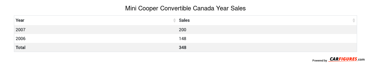 Mini Cooper Convertible Year Sales Table