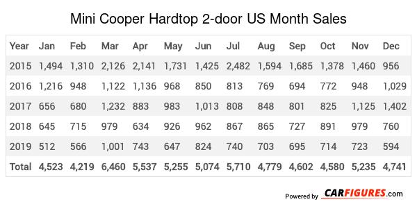 Mini Cooper Hardtop 2-door Month Sales Table