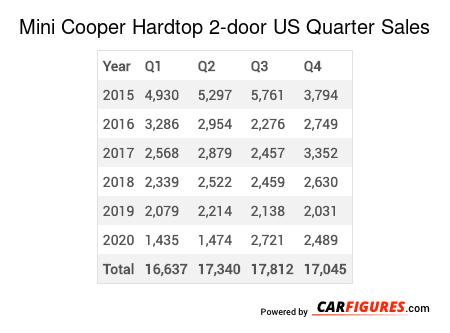 Mini Cooper Hardtop 2-door Quarter Sales Table