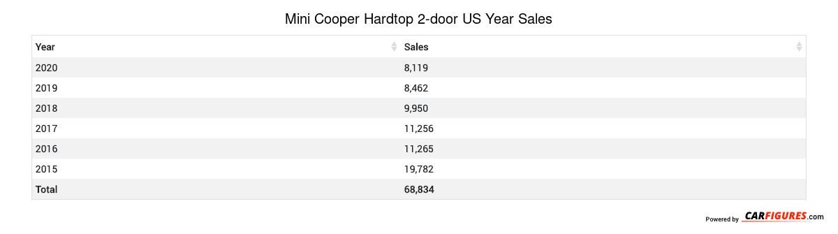 Mini Cooper Hardtop 2-door Year Sales Table