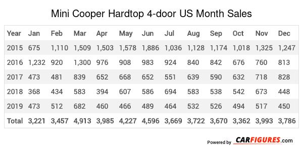 Mini Cooper Hardtop 4-door Month Sales Table