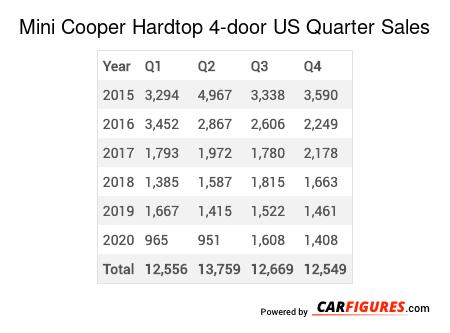 Mini Cooper Hardtop 4-door Quarter Sales Table