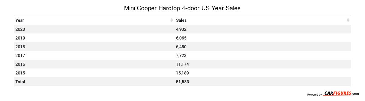 Mini Cooper Hardtop 4-door Year Sales Table