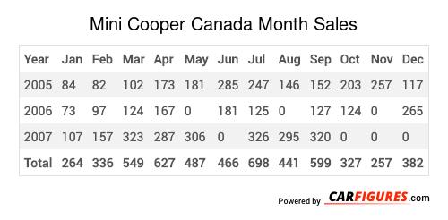 Mini Cooper Month Sales Table