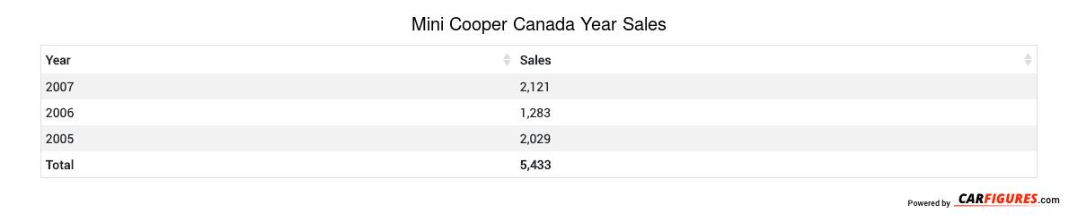 Mini Cooper Year Sales Table