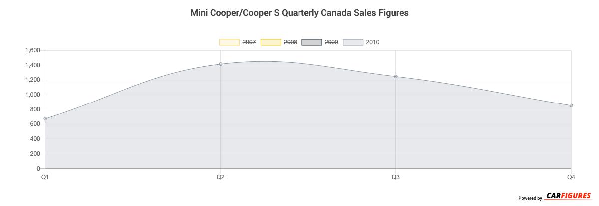 Mini Cooper/Cooper S Quarter Sales Graph
