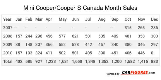 Mini Cooper/Cooper S Month Sales Table