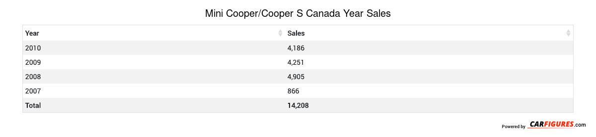 Mini Cooper/Cooper S Year Sales Table