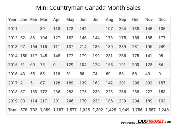 Mini Countryman Month Sales Table