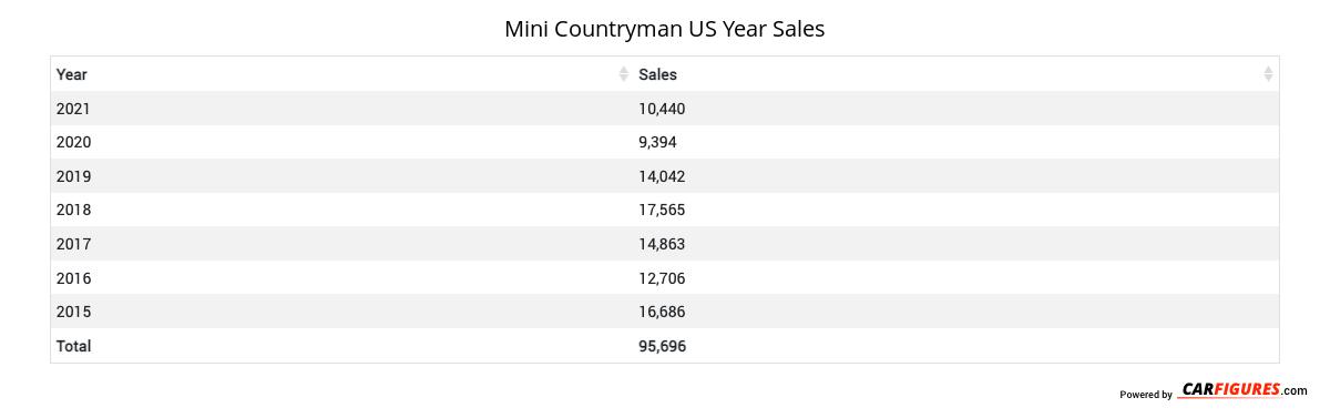 Mini Countryman Year Sales Table