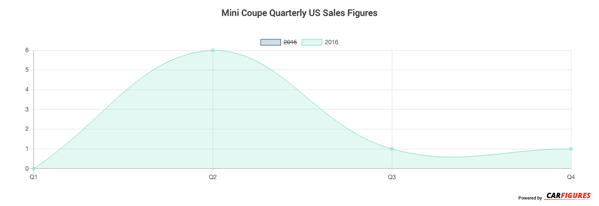 Mini Coupe Quarter Sales Graph