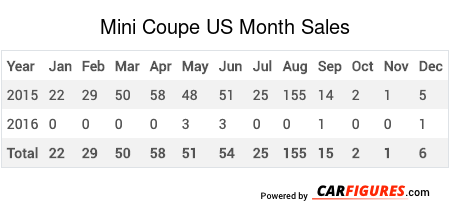 Mini Coupe Month Sales Table