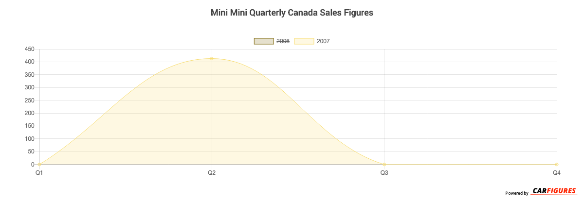 Mini Mini Quarter Sales Graph