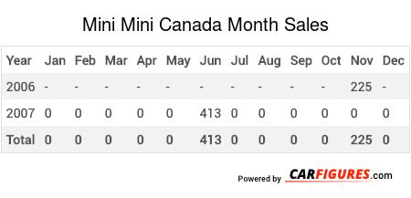 Mini Mini Month Sales Table