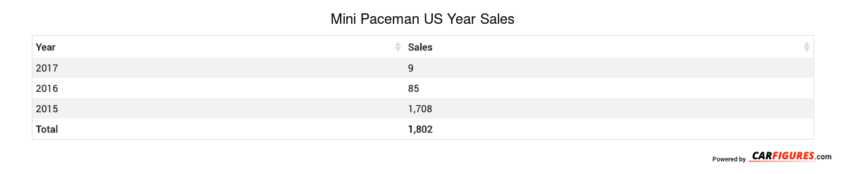 Mini Paceman Year Sales Table