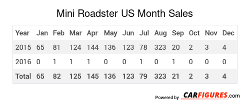 Mini Roadster Month Sales Table