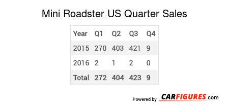 Mini Roadster Quarter Sales Table